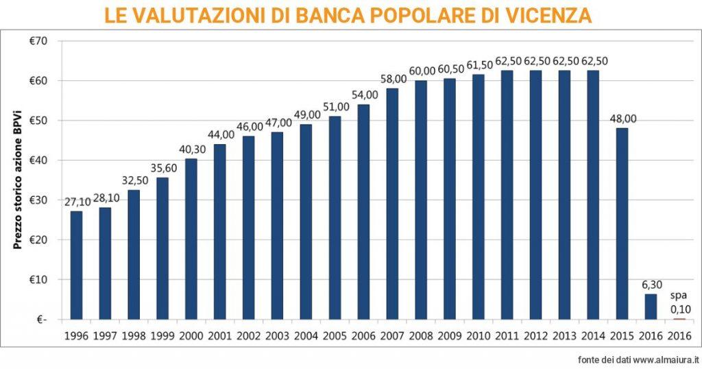 valore azioni banco popolare)