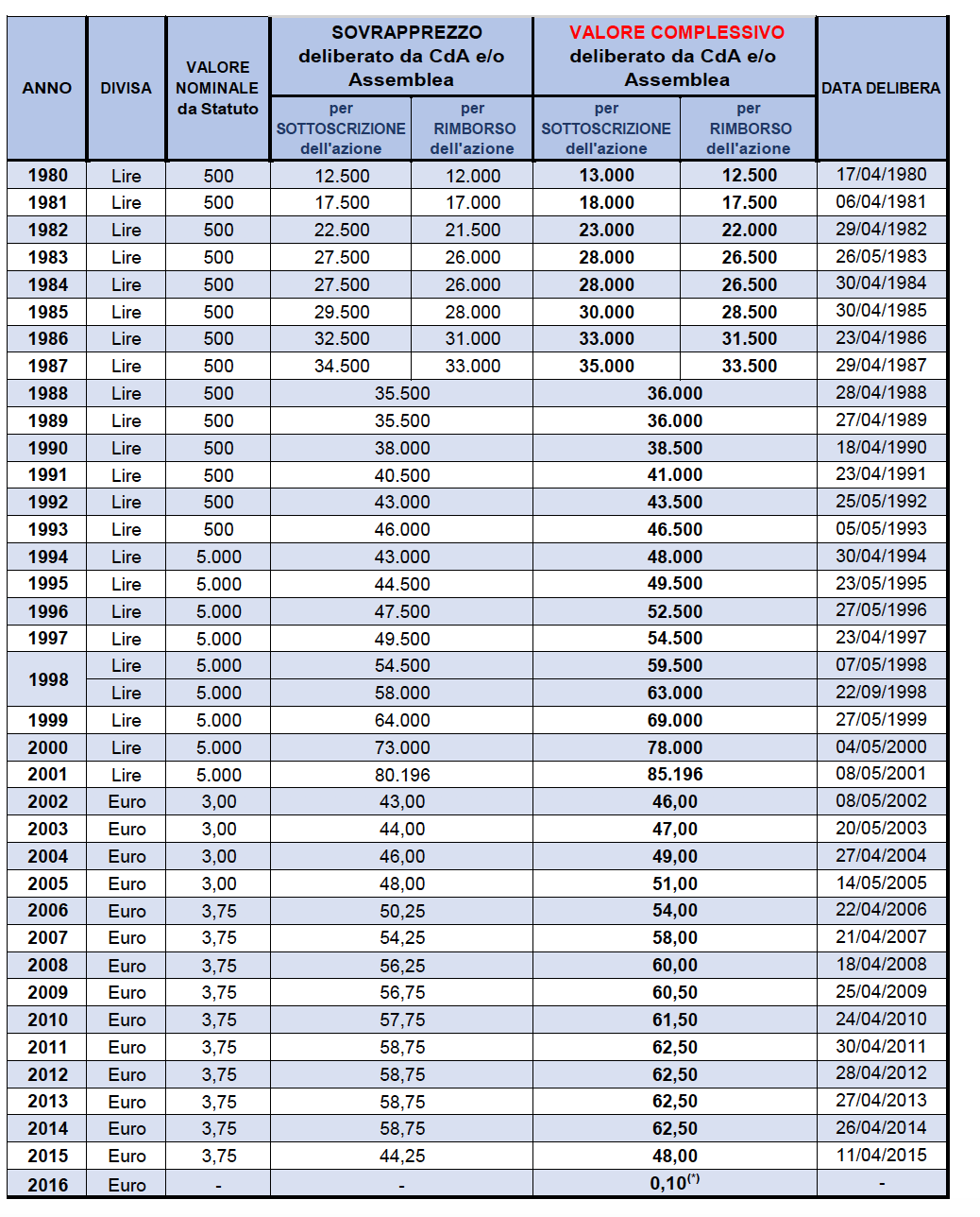 valore azioni banco popolare